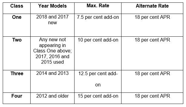online maximum finance charge rates for 2017